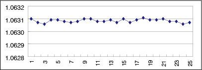 高精度測定実例データ : 1 mm 内径 25 回測定グラフ