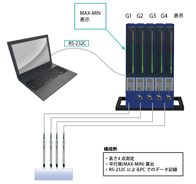 高さ4 点測定、平行度(MAX-MIN) 算出、RS-232C によるPC でのデータ記録