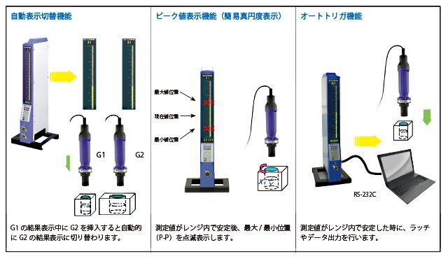 自動表示切替機能、ピーク値表示機能(簡易真円度表示)、オートトリガ機能