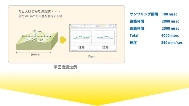 平面度測定例