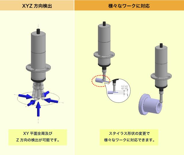 XYZ方向検出 様々なワークに対応