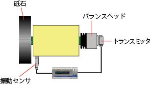 円筒研削盤(プーリ側取り付け)